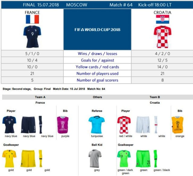 2018-World-Cup-final-Uniforms-France-Croatia-Kits.jpg